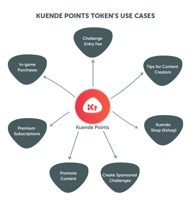 Kuende Points Token's use cases