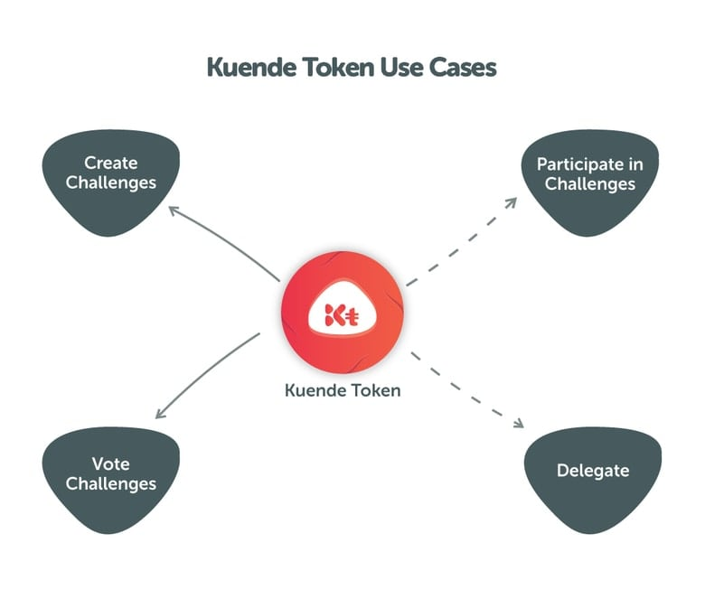Kuende Token use cases