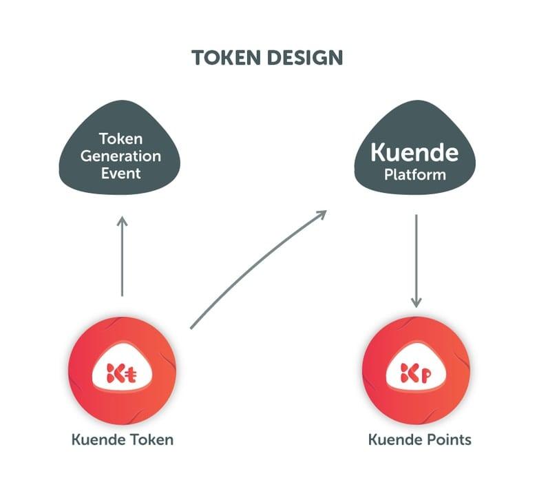 Token design